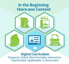 14 best digital toolkit images on pinterest 21st century learning intel digital toolkit curriculum k 12 blueprint malvernweather Gallery