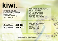 Kiwi nutritional facts