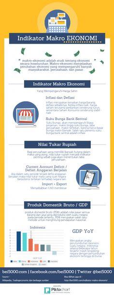 Infografis Indikator Makro Ekonomi