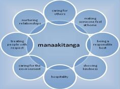 Manaakitanga is my Maori name given by the Ratana elders. While manaakitanga is but a singular word, it's important to note that it does not have a singular meaning or application. Manaakitanga and… Maori Songs, Teacher Registration, Treaty Of Waitangi, Waitangi Day, Maori Symbols, Learning Stories, Maori Designs, Root Words, Maori Art