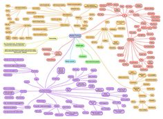 Mobile Testing MindMap by Software Testing Club, via Flickr,