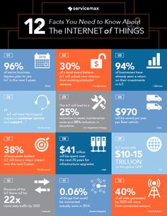 ServiceMax - 12 Facts You Need to Know About The Internet of Things - July 2015