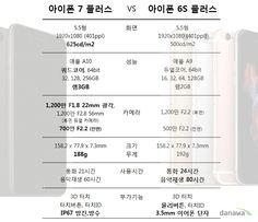 3.5mm 를 버린 아이폰7, 아이폰7 플러스의 성능은? :: 다나와 DPG