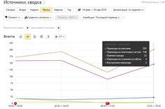Для чего нужен Яндекс Директ и что это такое. Вы наверное обращали внимание на первые три результата в поиске Яндекса или Google. Рядом с ними обычно написано Реклама. Вот это и есть Яндекс Директ(в яндекс поиске). Эта система позволяет рекламировать ваши товары нужной категории пользователей. И чтобы ссылку на ваш сайт увидели не обязательно быть на первой странице поисковика, достаточно просто оплатить рекламу в Директе. На графике количество посетителей сайта, через рекламу приходит…