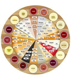 Várias combinações de queijos e vinhos.