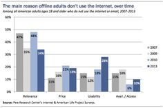 Why aren't 15% of the population using the Internet? #jenerositymktg