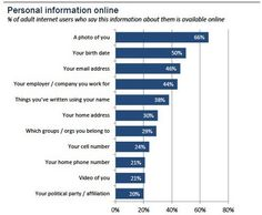 Half of Internet users worry over personal info exposed online