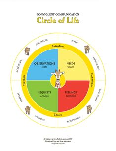 NONVIOLENT COMMUNICATION                      Circle of Life                               NS                             ...