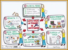 Spanish Anchor Charts, Visual Thinking, Visual Learning, Writing Exercises, Life Map, Bilingual Education, Sketch Notes, Flipped Classroom, My Passion
