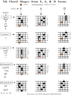 Basic jazz chords. This is a great site. Highly recommended.