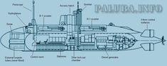 Yugoslavian midget submarines Midget Submarine, Invoice Format, Snorkeling, Warfare, Fighter Jets, Army, Military, Wes Anderson, Boats
