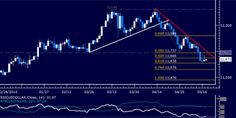 US Dollar Technical Analysis: Waiting for Direction Cues http://forex-quebec.com/us-dollar-technical-analysis-waiting-for-direction-cues/ #forex #dollar