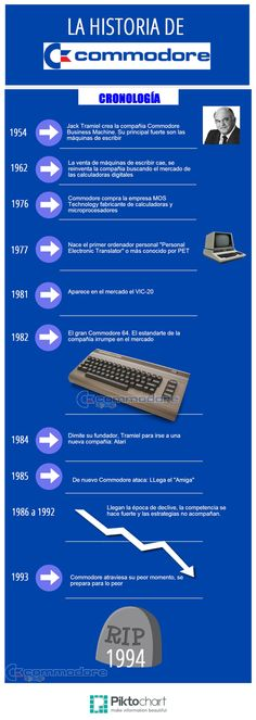 Cronología Commodore