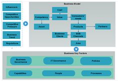 The relationship matrix diagram displays relationships quickly and enterprise architecture framework is important for your business you can create any enterprise architecture diagram with latest software easily ccuart Images