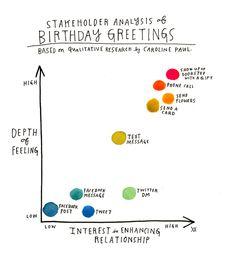 ha! Stakeholder Analysis of Birthday Greetings