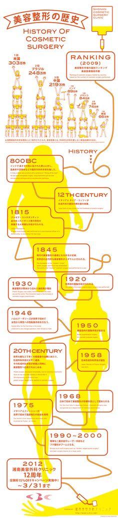 美容整形の歴史 by SBC