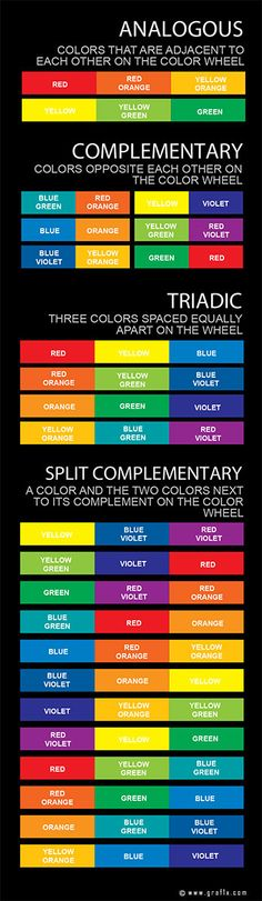 Psychology infographic and charts Explanation of Complementary, Analogous, Triadic and Split Complementary Colors . Elements And Principles, Elements Of Art, Isaac Newton, Split Complementary Color Scheme, Colour Pallette, Color Psychology, Color Harmony, Polychromos, Color Studies