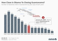 Infographic: How Close Is Obama To Closing Guantanamo?   Statista