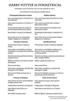 Symmetry of the Harry Potter series! Chiastic Structure!