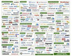 Sales Technology Landscape - May 2013 - Cedarcone