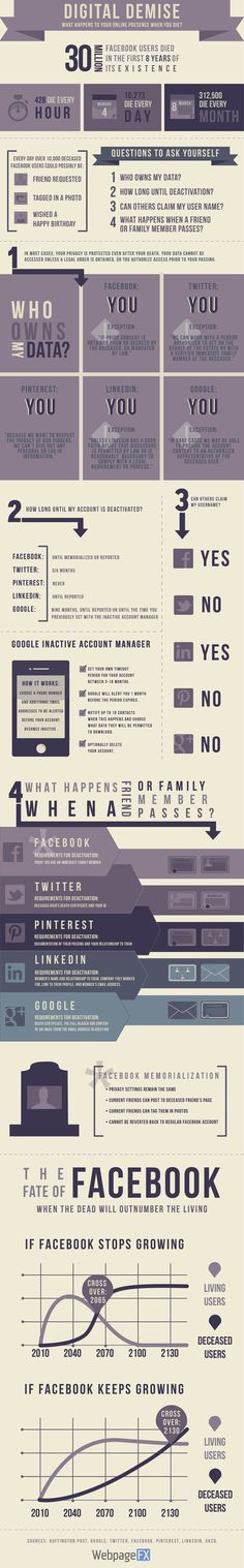 Digital Demise: What Happens To Your #Facebook, Twitter, GooglePlus, Pinterest and LinkedIn Profiles When You Die? #infographic #SocialMedia