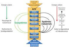 économie circulaire - Pôle Eco conception