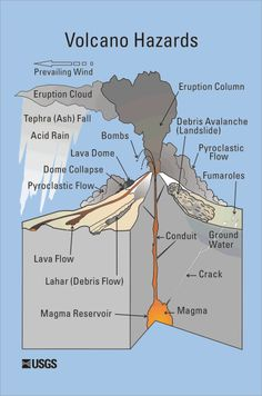 USGS cautions to steer clear of volcanoes...really?  You have to actually SAY it?!  week 16 - week 17