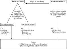 http://www.spektrum.de/lexikon/psychologie/gewalt/5920