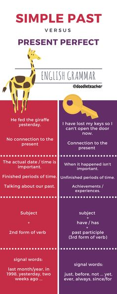 #simplepast vs. #presentperfect Gegenüberstellung Englische Grammatik #infografik
