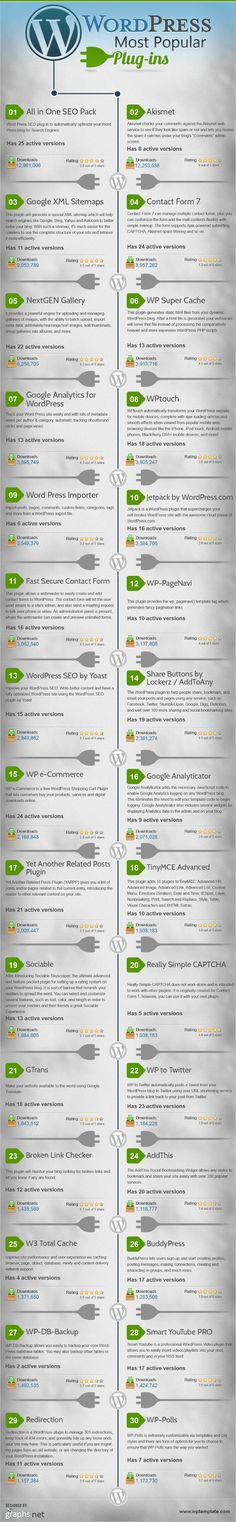 Most popular Wordpress plugins - #wordpress #infographic