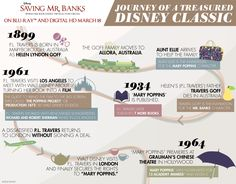 #SavingMrBanks: The Journey of a Treasured Disney Classic