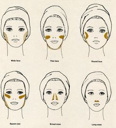 Art of contouring.  Need to knows.