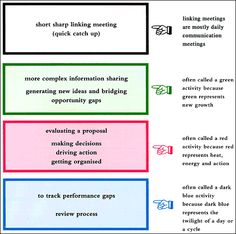 Article On Types Of Meetings Model For Determining The Purpose Of