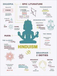 Hinduism Eastern Religion Infographics by Kristina Oliva Hindu Vedas, Hindu Deities, Vedas India, Bhagavad Gita, Cultures Du Monde, Hindu Rituals, Hindu Culture, Hindu Dharma, World Religions