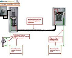 Pictorial diagram for wiring a subpanel to a garage. #electrical