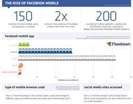 Instructographs - Infographics - facebook mobile