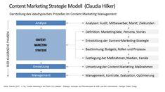 Content Marketing mit Strategie, Konzept, Umsetzung, Management #onlinemarketing #contentmarketing  #Contentstrategy #content #contentcreation #contentrules