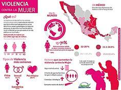 Violencia contra las Mujeres  Panorama en México  Noviembre 2015  Fuente: INEGI