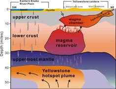 Unter dem Yellowstone-Park: Die Quelle des Vulkans liegt in wenigstens 440 Kilometer Tiefe: Von dort wächst eine 80 Kilometer breite heiße Säule bis in 60 Kilometer Tiefe. Wie eine Herdplatte wärmt der platte, fast 500 Kilometer breite Kopf der Säule drüber liegendes Gestein. Durch Spalten quillt Magma nach oben, es sammelt sich in einer Kammer in 45 bis 20 Kilometer Tiefe, die nun erstmals kartiert wurde. Ihr heißer Inhalt könnte den Grand Canyon elfmal füllen.