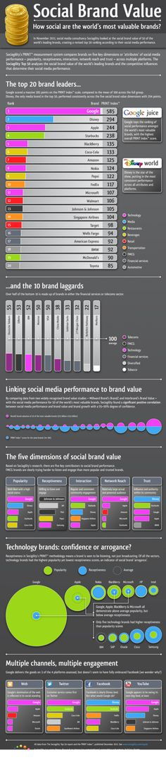 How the World's MVB's (Most Valuable Brands) are making use of social.