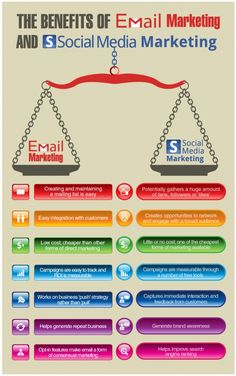 The Benefits of Email Marketing and Social Media Marketing