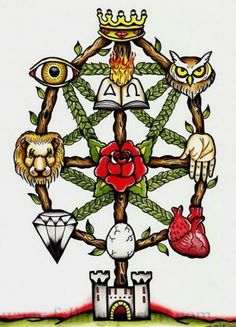A rather quirky way to remember the sepiroth - Hermetic Tree of Life