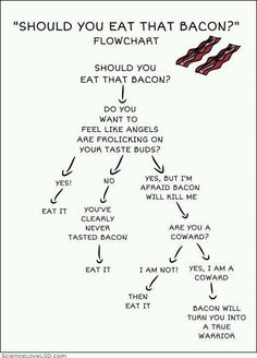 Bacon! Eat It!  @amber DeGrace, this made me think of you!