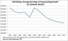 Earning of College Grads Age 25-34