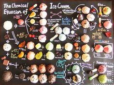 アイスクリームの化学方程式