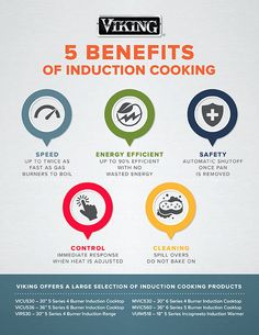 Viking Range Infograph on 5 Benefits of Induction Cooking
