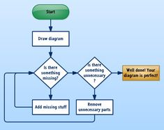 How to create a perfect diagram? It seems easy. Flowchart Diagram, Draw Diagram, How To Remove, Create, Drawings, Easy, Sketches, Drawing, Portrait