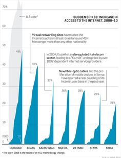 Emerging markets internet adoption