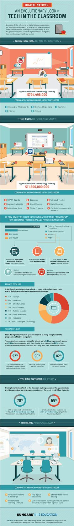 An Evolutionary Look at Tech in the Classroom #infographic #Technology #Education