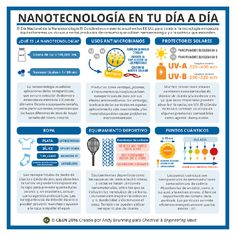 is an infographic explaining the chemistry behind nanotechnology in a few consumer products.This is an infographic explaining the chemistry behind nanotechnology in a few consumer products. Tesla Technology, Hologram Technology, Technology Posters, Medical Technology, Computer Technology, Energy Technology, Educational Technology, Science And Technology, Technology Wallpaper